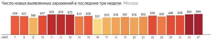 Число новых зараженных COVID-19 по дням в Москве на 27 июля 2020 года