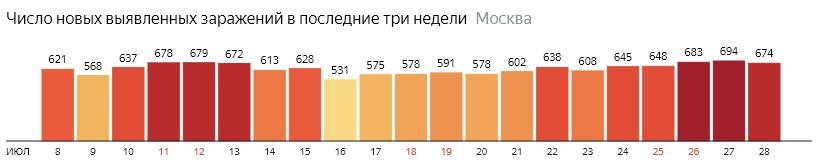 Число новых зараженных COVID-19 по дням в Москве на 28 июля 2020 года
