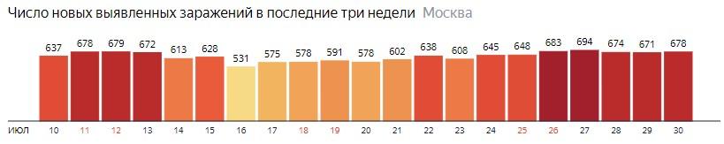 Число новых зараженных COVID-19 по дням в Москве на 30 июля 2020 года