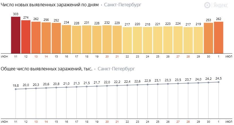 Число новых зараженных КОВИД-19 по дням в Санкт-Петербурге на 1 июля 2020 года