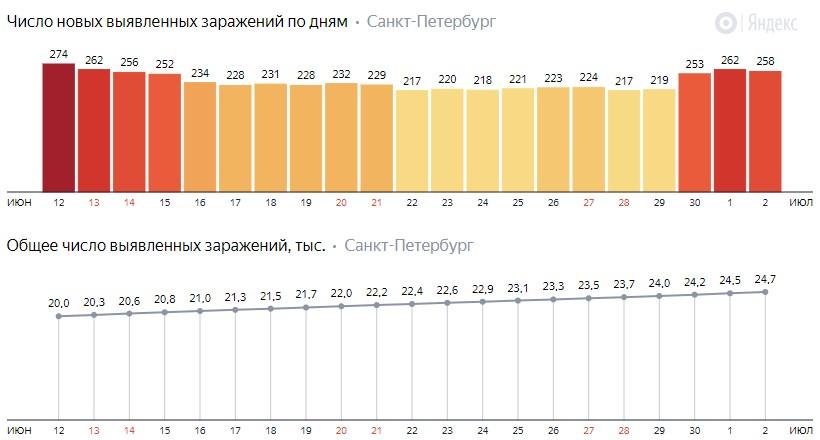 Число новых зараженных КОВИД-19 по дням в Санкт-Петербурге на 2 июля 2020 года