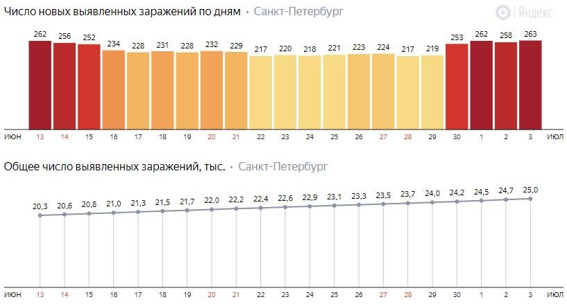Число новых зараженных КОВИД-19 по дням в Санкт-Петербурге на 3 июля 2020 года