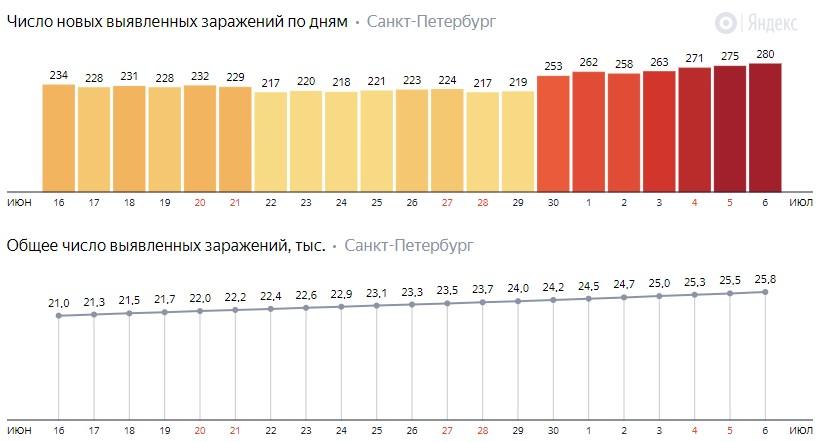 Число новых зараженных КОВИД-19 по дням в Санкт-Петербурге на 6 июля 2020 года