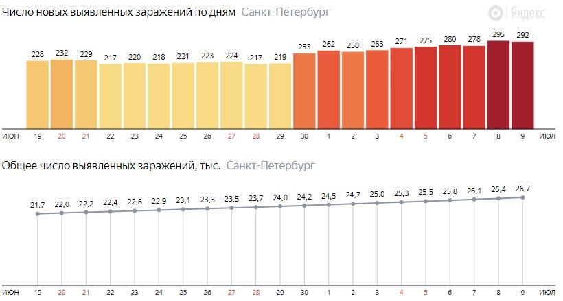 Число новых зараженных КОВИД-19 по дням в Санкт-Петербурге на 9 июля 2020 года