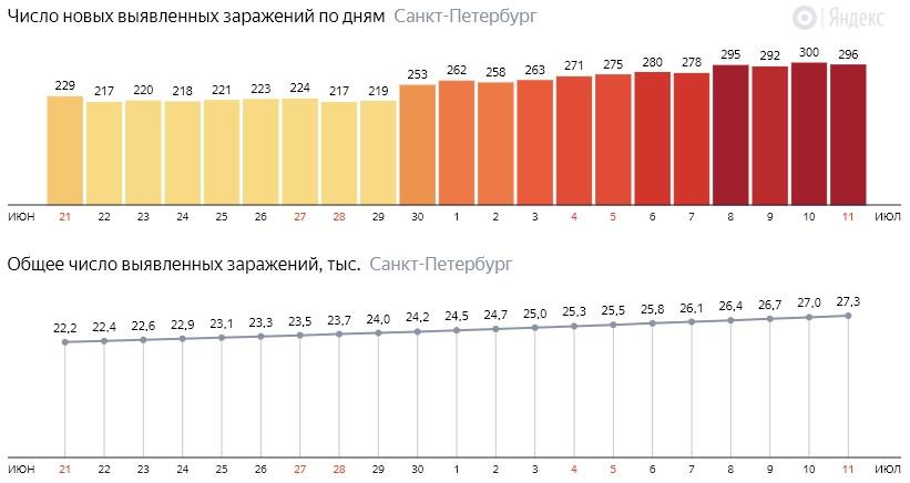 Число новых зараженных КОВИД-19 по дням в Санкт-Петербурге на 11 июля 2020 года