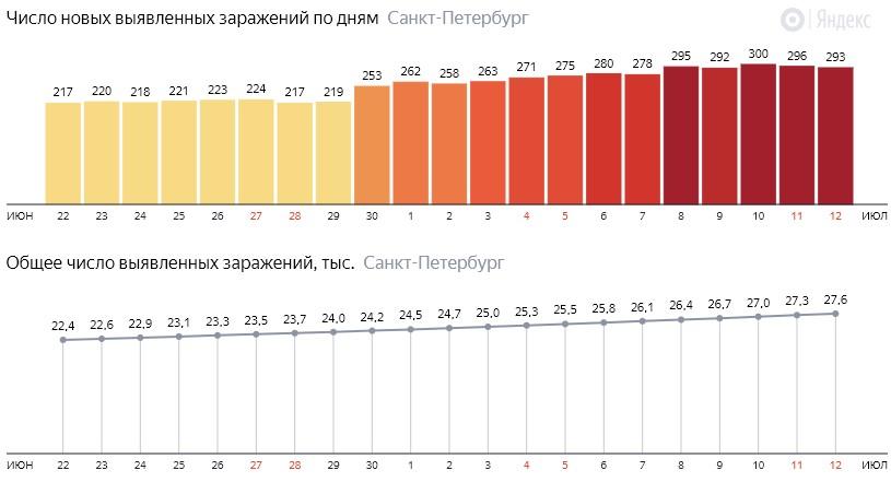 Число новых зараженных КОВИД-19 по дням в Санкт-Петербурге на 12 июля 2020 года