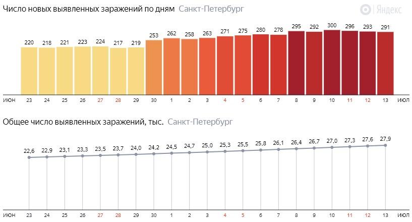 Число новых зараженных КОВИД-19 по дням в Санкт-Петербурге на 13 июля 2020 года