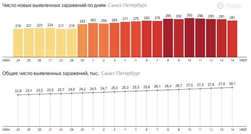 Число новых зараженных КОВИД-19 по дням в Санкт-Петербурге на 14 июля 2020 года