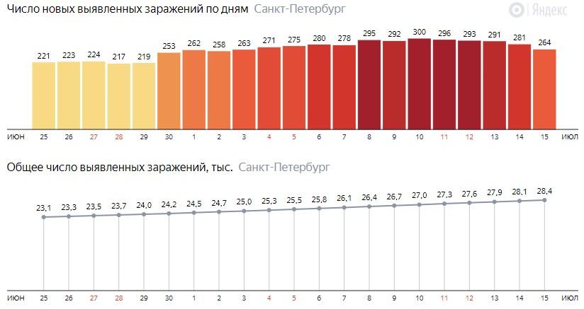 Число новых зараженных КОВИД-19 по дням в Санкт-Петербурге на 15 июля 2020 года