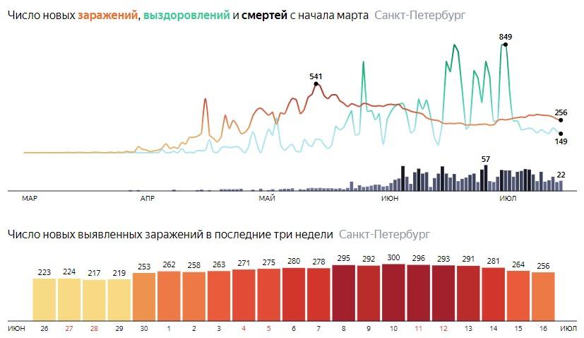 Число новых зараженных КОВИД-19 по дням в Санкт-Петербурге на 16 июля 2020 года