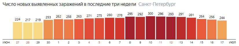 Число новых зараженных КОВИД-19 по дням в Санкт-Петербурге на 17 июля 2020 года
