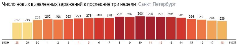 Число новых зараженных КОВИД-19 по дням в Санкт-Петербурге на 18 июля 2020 года