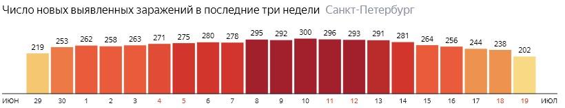 Число новых зараженных КОВИД-19 по дням в Санкт-Петербурге на 19 июля 2020 года