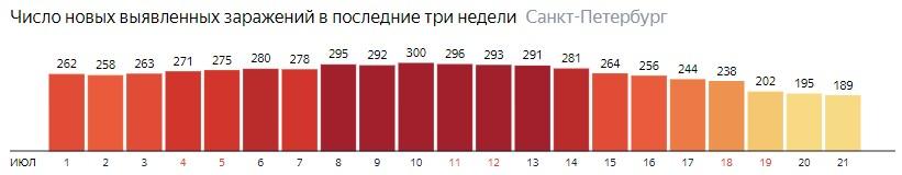 Число новых зараженных КОВИД-19 по дням в Санкт-Петербурге на 21 июля 2020 года