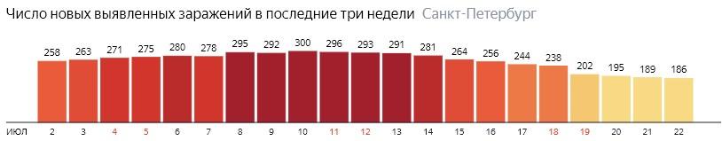 Число новых зараженных КОВИД-19 по дням в Санкт-Петербурге на 22 июля 2020 года