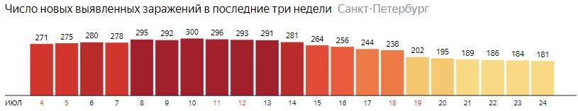 Число новых зараженных КОВИД-19 по дням в Санкт-Петербурге на 24 июля 2020 года