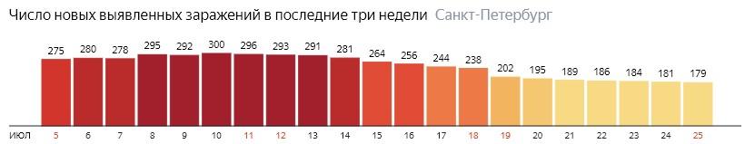 Число новых зараженных КОВИД-19 по дням в Санкт-Петербурге на 25 июля 2020 года