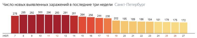 Число новых зараженных КОВИД-19 по дням в Санкт-Петербурге на 27 июля 2020 года