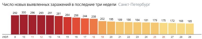 Число новых зараженных КОВИД-19 по дням в Санкт-Петербурге на 29 июля 2020 года