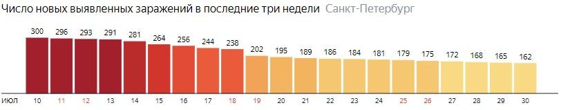 Число новых зараженных КОВИД-19 по дням в Санкт-Петербурге на 30 июля 2020 года