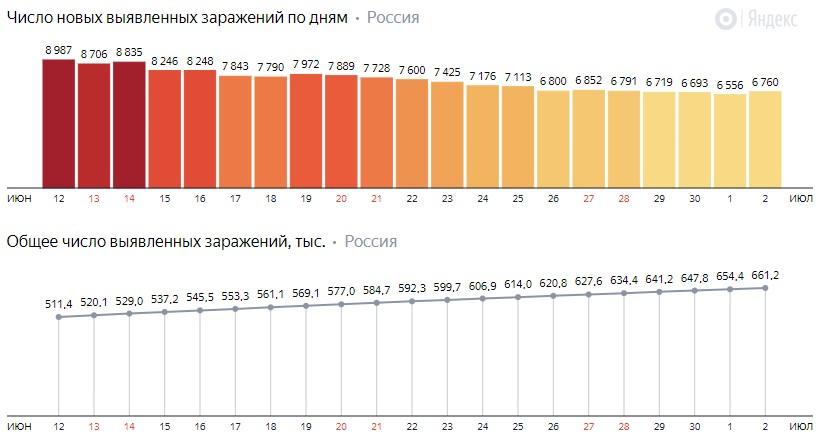 Число новых зараженных коронавирусом  по дням в России на 2 июля 2020 года