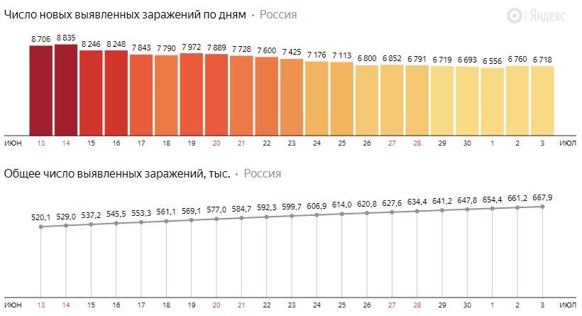 Число новых зараженных коронавирусом  по дням в России на 4 июля 2020 года