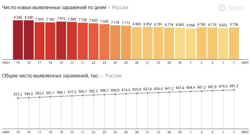 Число новых зараженных коронавирусом  по дням в России на 5 июля 2020 года