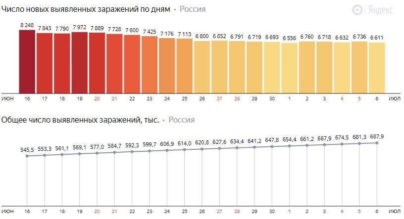Число новых зараженных коронавирусом  по дням в России на 6 июля 2020 года