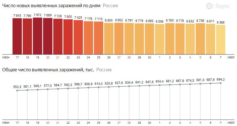 Число новых зараженных коронавирусом  по дням в России на 7 июля 2020 года