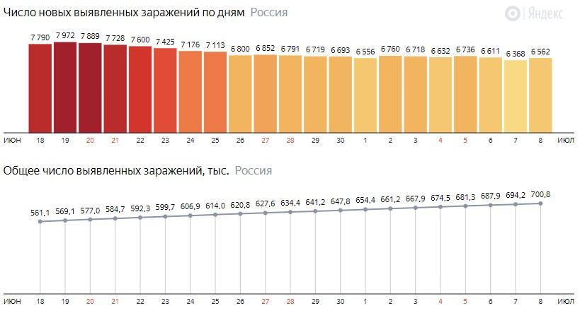 Число новых зараженных коронавирусом  по дням в России на 8 июля 2020 года