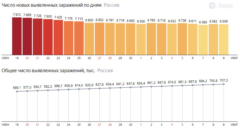Число новых зараженных коронавирусом  по дням в России на 9 июля 2020 года
