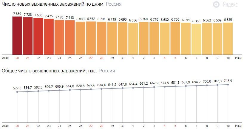 Число новых зараженных коронавирусом  по дням в России на 10 июля 2020 года
