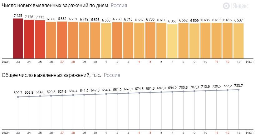 Число новых зараженных коронавирусом  по дням в России на 13 июля 2020 года