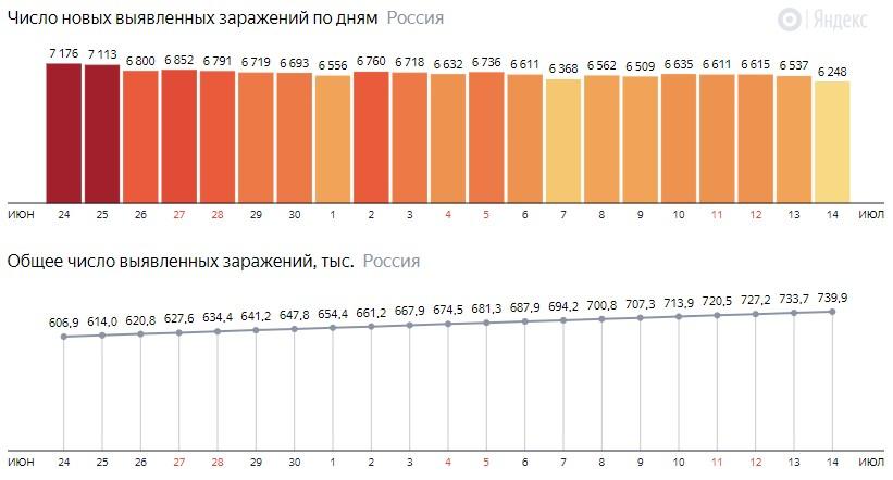 Число новых зараженных коронавирусом  по дням в России на 14 июля 2020 года