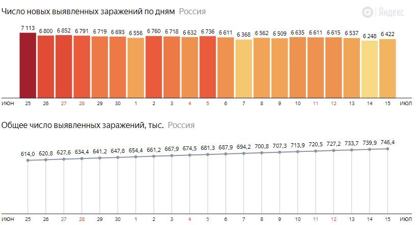 Число новых зараженных коронавирусом  по дням в России на 15 июля 2020 года