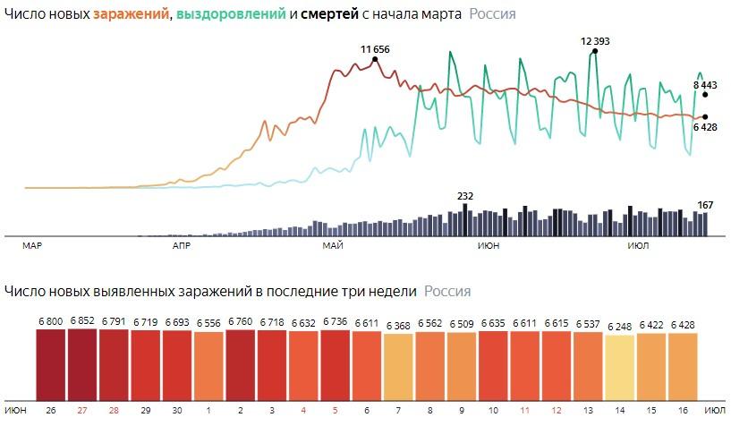 Число новых зараженных коронавирусом  по дням в России на 16 июля 2020 года