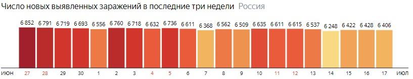 Число новых зараженных коронавирусом  по дням в России на 17 июля 2020 года