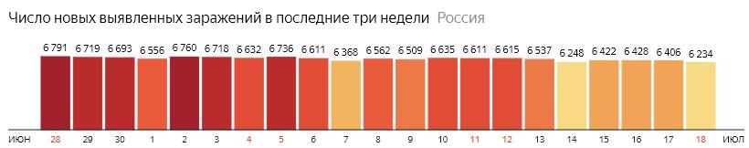 Число новых зараженных коронавирусом  по дням в России на 18 июля 2020 года