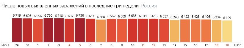Число новых зараженных коронавирусом  по дням в России на 19 июля 2020 года