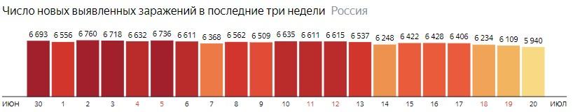 Число новых зараженных коронавирусом  по дням в России на 20 июля 2020 года