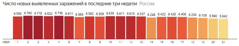 Число новых зараженных коронавирусом  по дням в России на 21 июля 2020 года