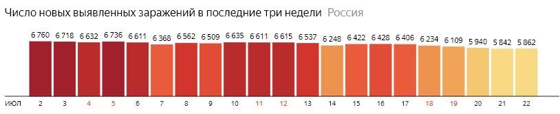 Число новых зараженных коронавирусом  по дням в России на 22 июля 2020 года