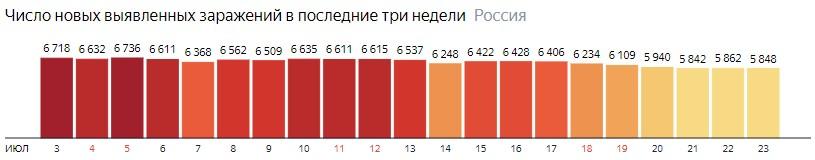 Число новых зараженных коронавирусом  по дням в России на 23 июля 2020 года
