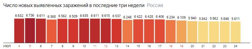 Число новых зараженных коронавирусом  по дням в России на 24 июля 2020 года