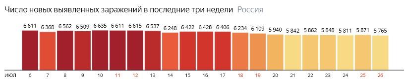 Число новых зараженных коронавирусом  по дням в России на 26 июля 2020 года