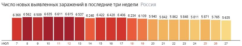 Число новых зараженных коронавирусом  по дням в России на 27 июля 2020 года