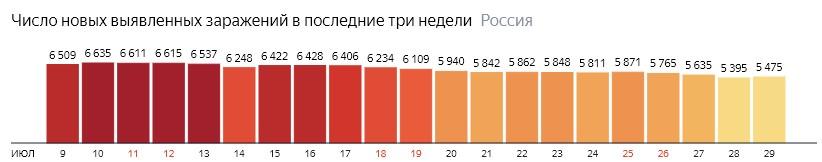 Число новых зараженных коронавирусом  по дням в России на 29 июля 2020 года