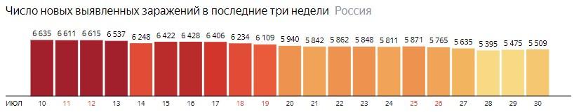 Число новых зараженных коронавирусом  по дням в России на 30 июля 2020 года