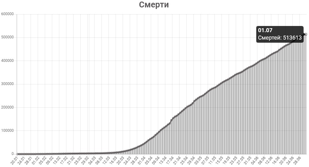 График смертей от КОВИД-19 в США на 1 июля 2020 года.