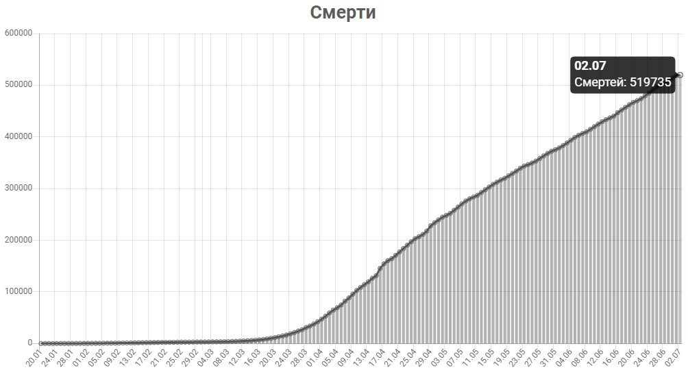 График смертей от КОВИД-19 в мире на 2 июля 2020 года.
